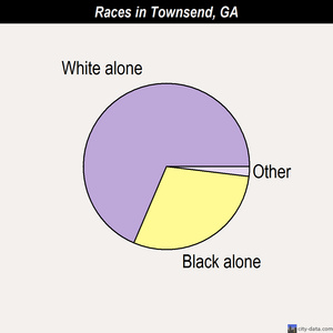 Townsend races chart