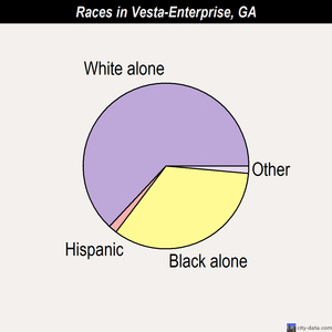 Vesta-Enterprise races chart