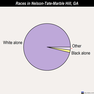 Nelson-Tate-Marble Hill races chart