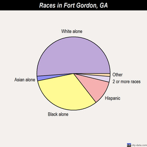 Fort Gordon races chart
