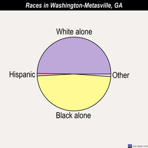 Washington-Metasville races chart