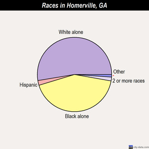 Homerville races chart