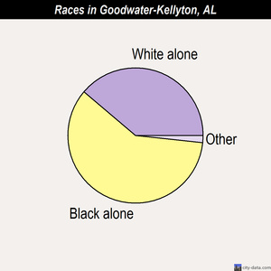 Goodwater-Kellyton races chart