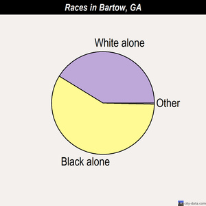 Bartow races chart