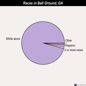 Ball Ground races chart