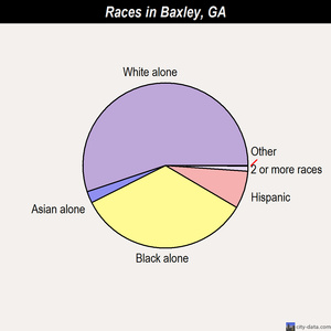 Baxley races chart