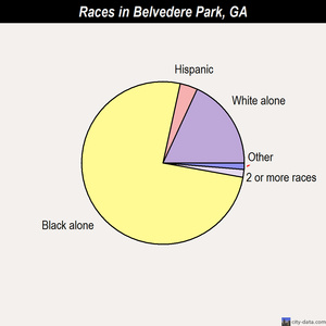 Belvedere Park races chart