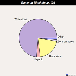 Blackshear races chart