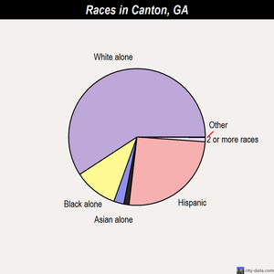 Canton races chart