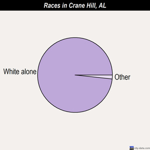 Crane Hill races chart