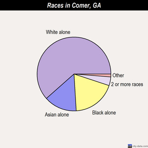 Comer races chart
