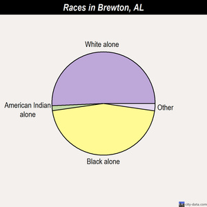 Brewton races chart