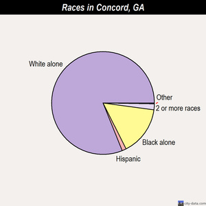 Concord races chart