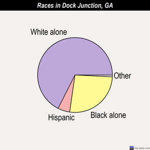 Dock Junction races chart
