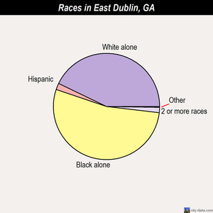 East Dublin races chart