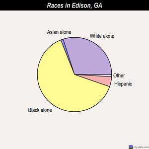 Edison races chart