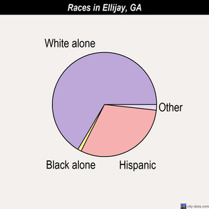 Ellijay races chart