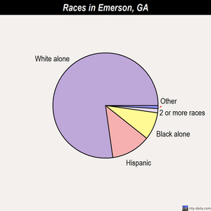 Emerson races chart