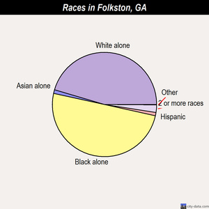 Folkston races chart