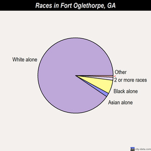 Fort Oglethorpe races chart