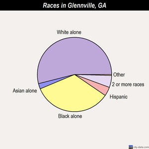 Glennville races chart