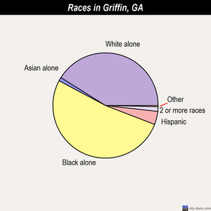 Griffin races chart