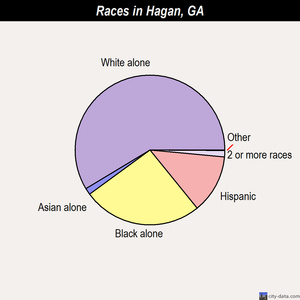 Hagan races chart