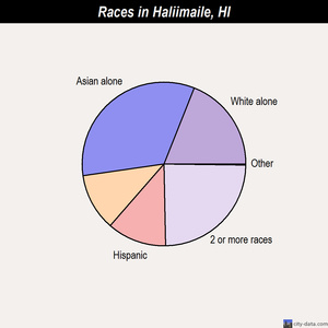 Haliimaile races chart