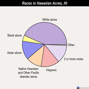Hawaiian Acres races chart