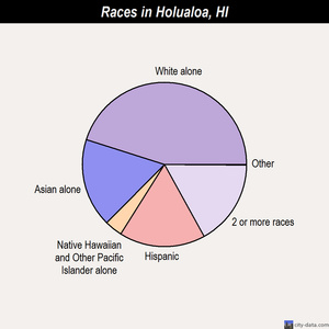 Holualoa races chart