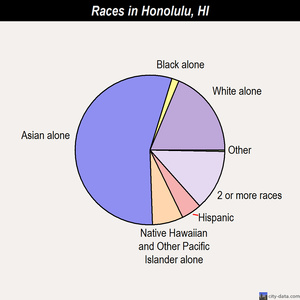 Honolulu races chart