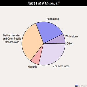 Kahuku races chart