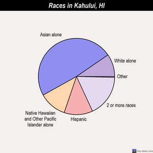 Kahului races chart