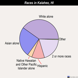 Kalaheo races chart