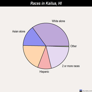Kailua races chart