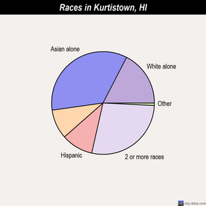 Kurtistown races chart