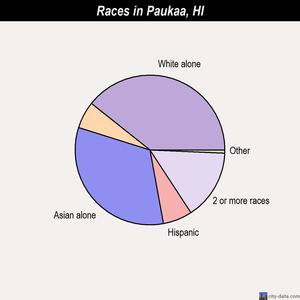 Paukaa races chart