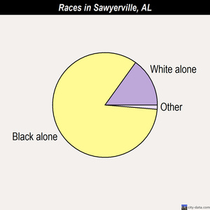 Sawyerville races chart