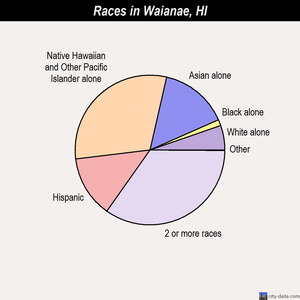 Waianae races chart