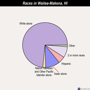 Wailea-Makena races chart