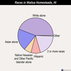 Wailua Homesteads races chart
