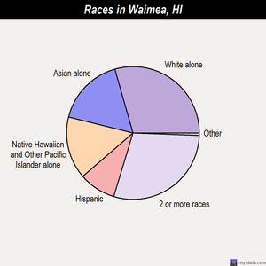 Waimea races chart