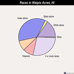 Waipio Acres races chart