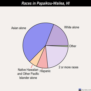 Papaikou-Wailea races chart