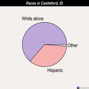 Castleford races chart