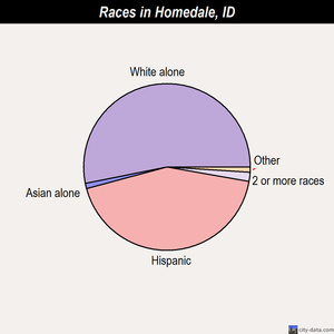 Homedale races chart