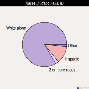 Idaho Falls races chart