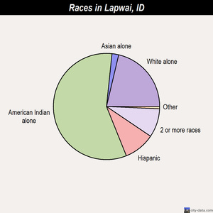 Lapwai races chart