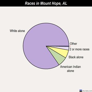 Mount Hope races chart
