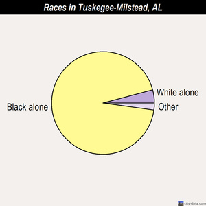 Tuskegee-Milstead races chart